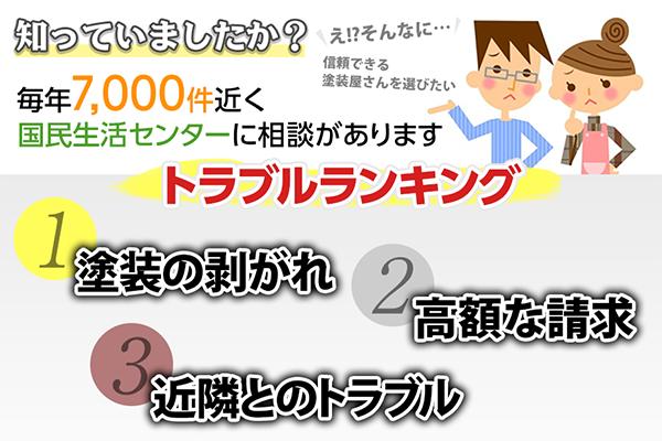 工事業者の選び方 ~基礎編~